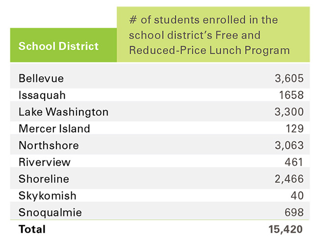 Number of students enrolled in free and reduced lunch program by school district