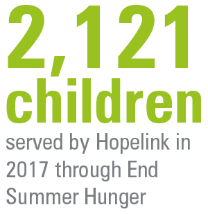 Number of children Hopelink Helped in 2017