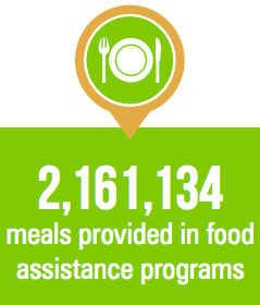 2016 Community Impact Report Meals Provided Statistic